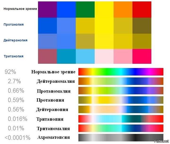 Дейтеранопия что это причины симптомы диагностика лечение - медицинский справочник medana-st.ru