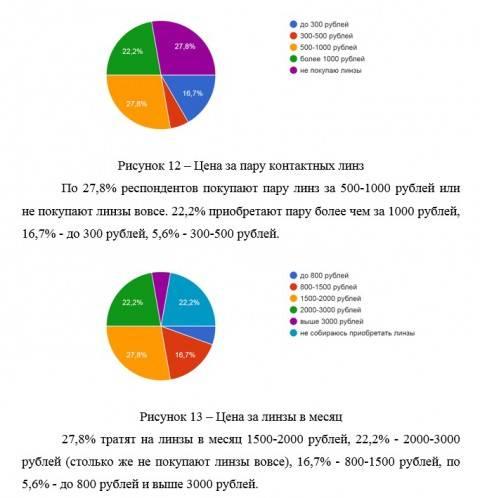 Продажи контактных линз и солнцезащитных очков в россии по итогам 2017 года | ochki.com