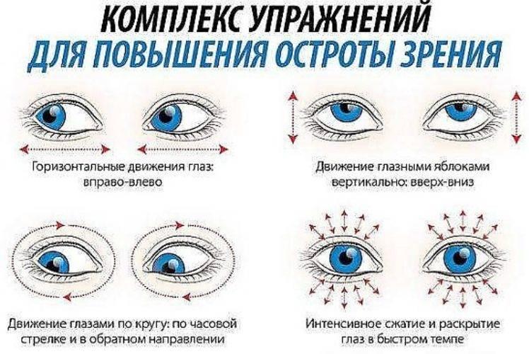 Степени глаукомы и их лечение