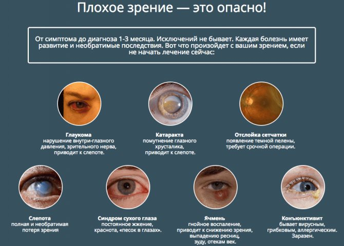 От чего портится зрение