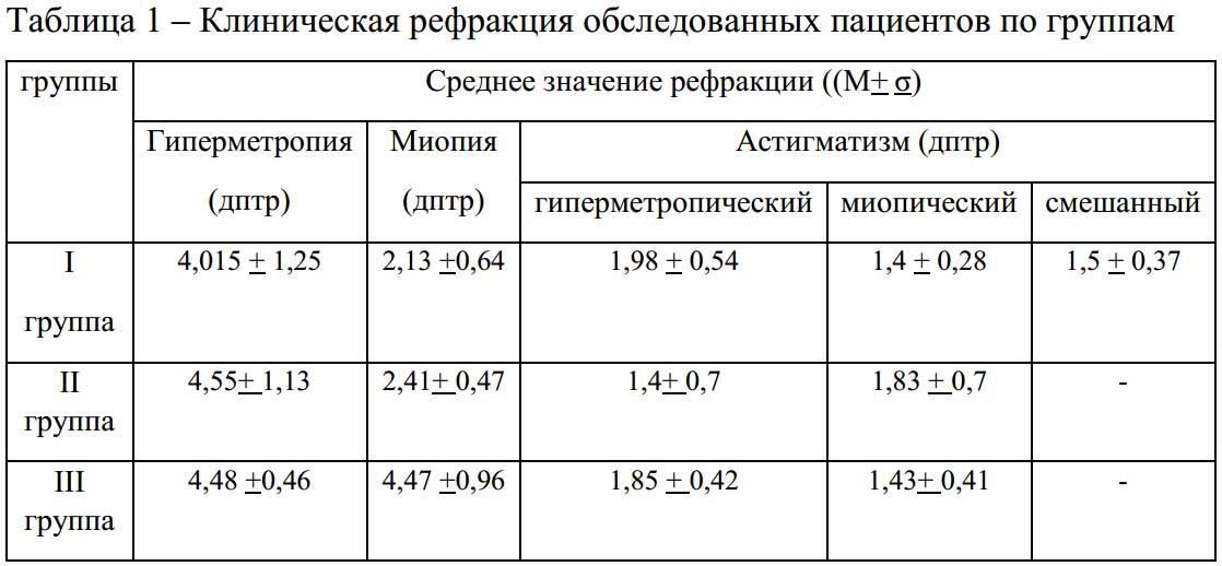 Методы исследования рефракции | компетентно о здоровье на ilive