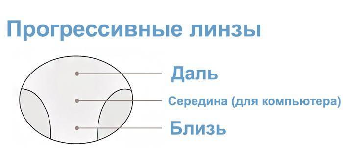 Почему детям нужны прогрессивные линзы для коррекции зрения? - коррекция зрения у детей – очки.net