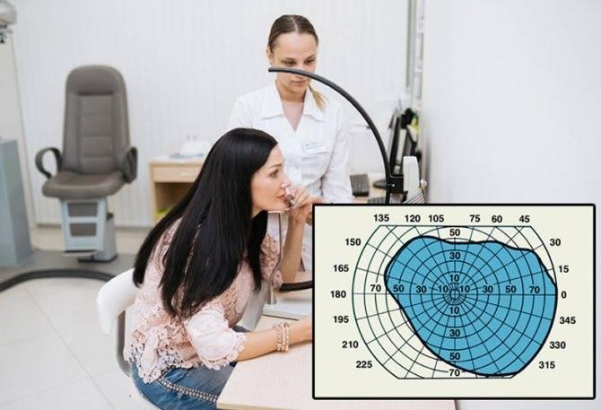 Периметрия органов зрения