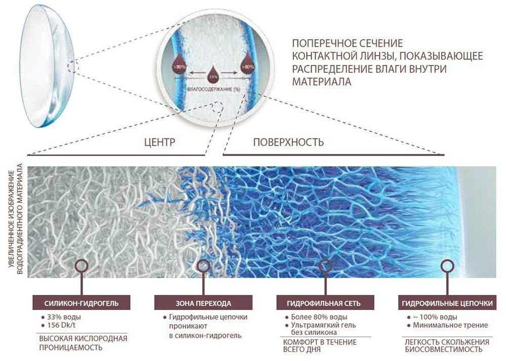 Какие линзы лучше гидрогелевые или силикон-гидрогелевые?