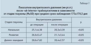 Глазное давление — норма в 30, 40, 50, 60 лет