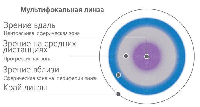 Мультифокальные линзы: что это такое, как подобрать очки, multifocal контактные очковые