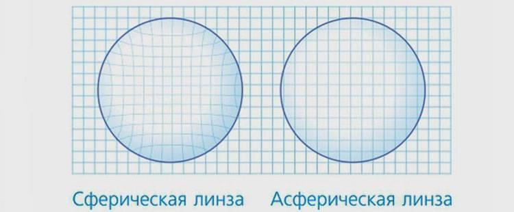 Какие линзы для очков лучше выбрать — сферические, асферические, индивидуальные?