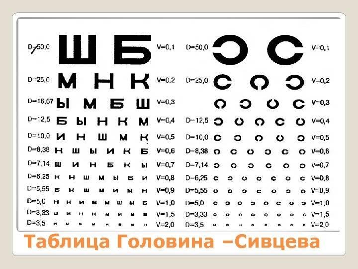 """Таблица сивцева для проверки зрения - """"здоровое око"""""""