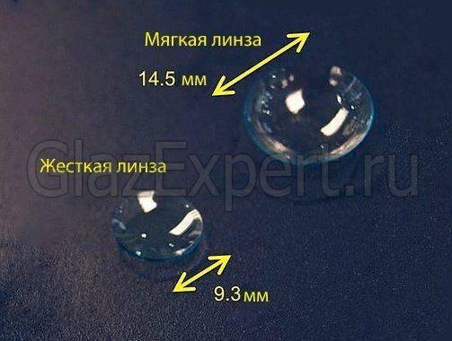 Отличие мягкой и жесткой контактной линзы