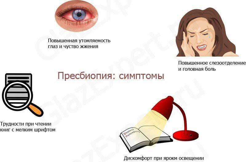 Симптомы пресбиопии