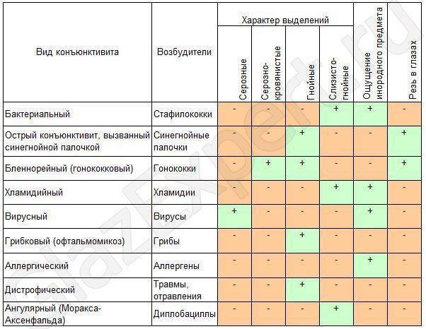 Таблица по видам конъюнктивита