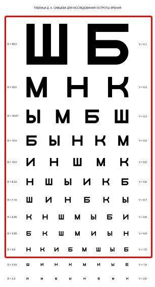Показатель остроты зрения 1: 10 строчек