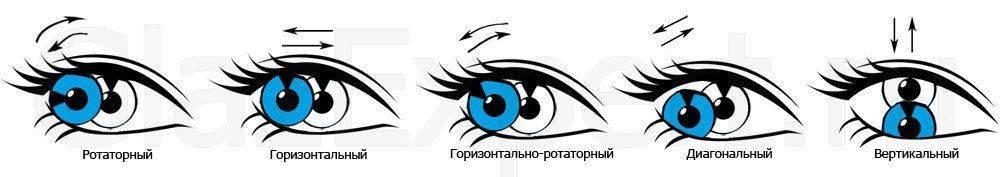 По направлению движения глаз