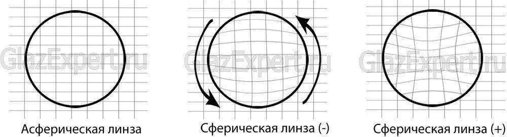 Асферические и сферические типы