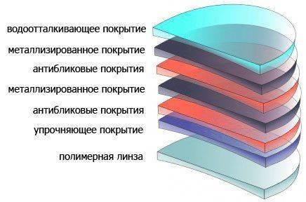 Разные покрытия