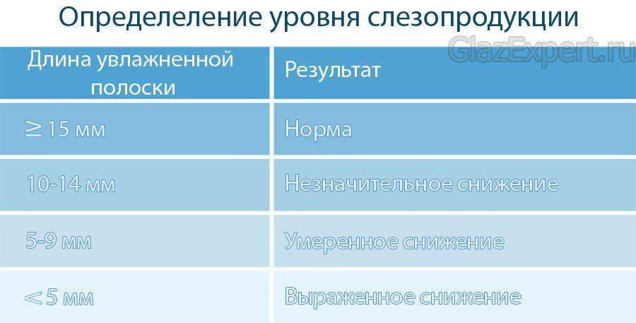 Таблица: определение уровня слезопродукции