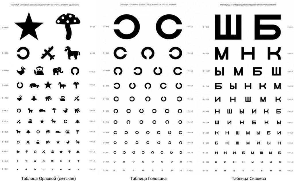 Таблицы Сивцева, Орловой и Головина