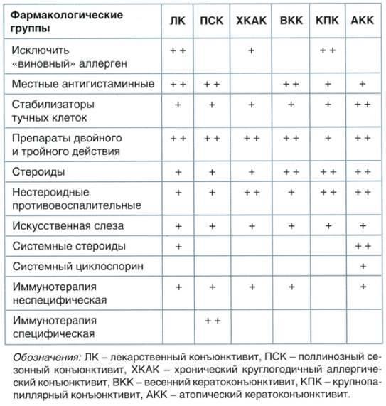 Экспресс выбор лекарств таблица