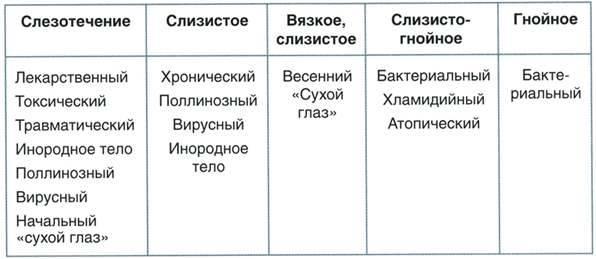 Характер отделяемого таблица