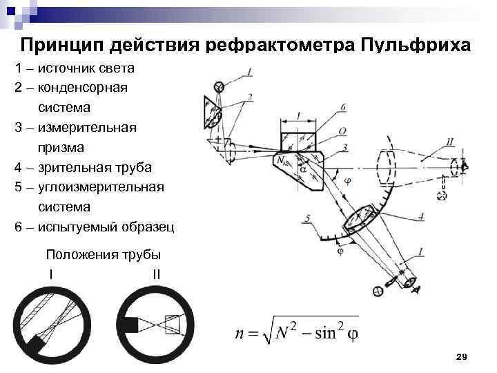 Рефрактометр: устройство, принцип работы, области применения