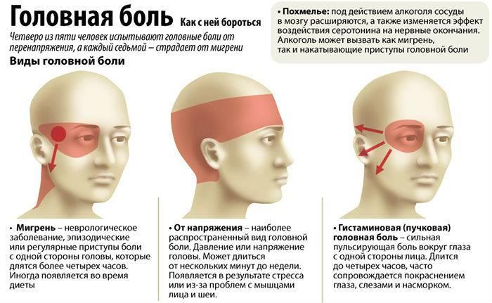 При ношении линз болит голова и глаза