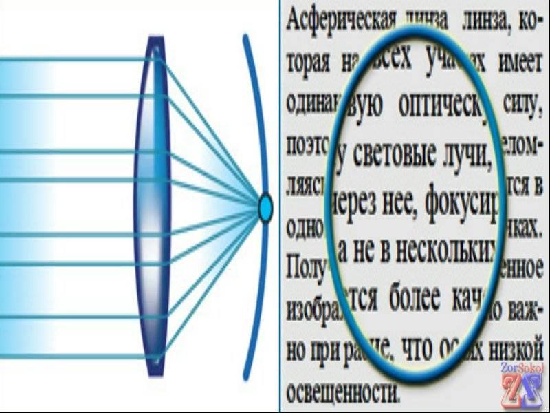 Асферические контактные линзы, преимущества, недостатки