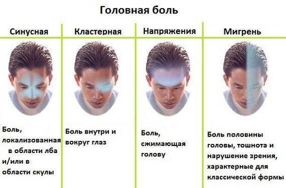 Причины головной боли в области лба и глаз