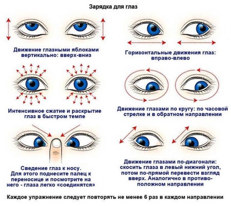 Частое моргание глазами у взрослых - причины