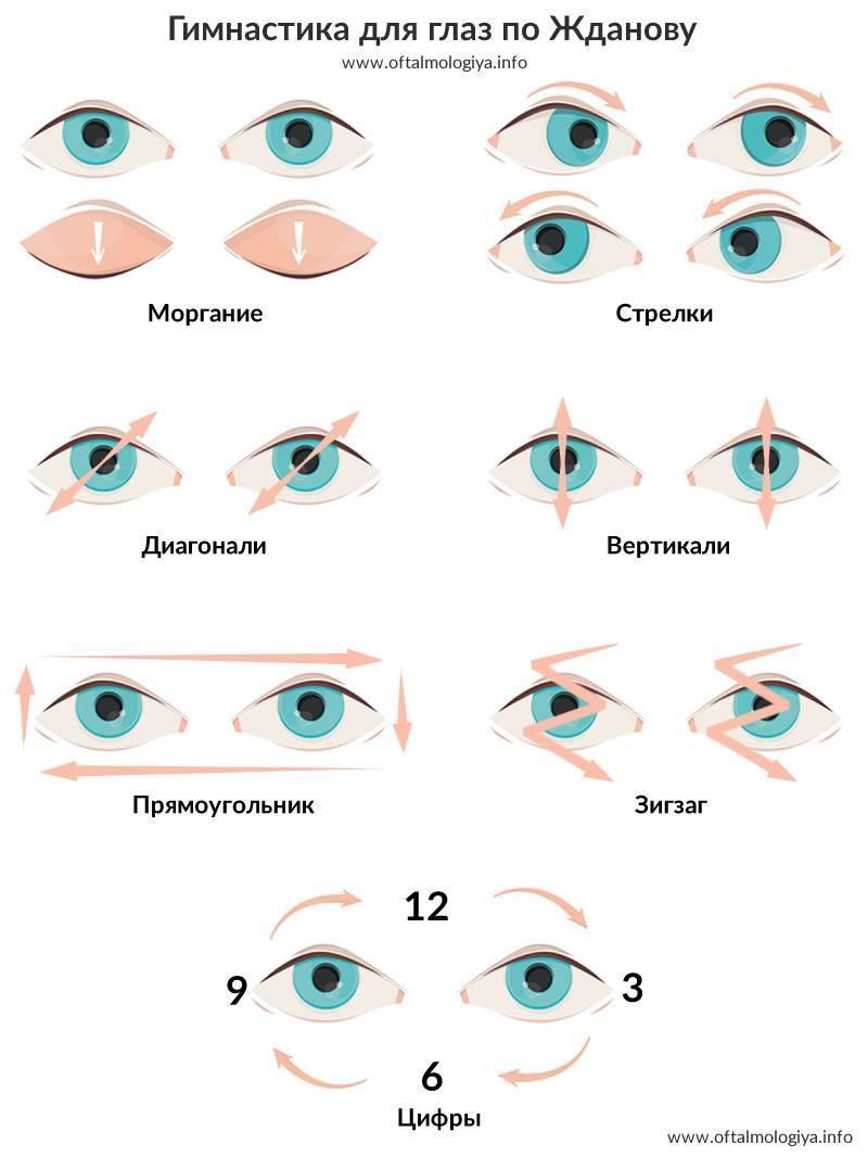 Гимнастика для глаз при начальной стадии катаракты гимнастика для глаз восстановление зрения