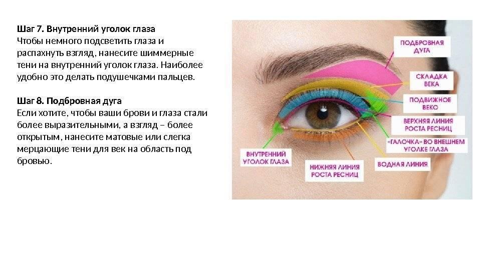 Красный уголок глаза: возможные причины и методы лечения