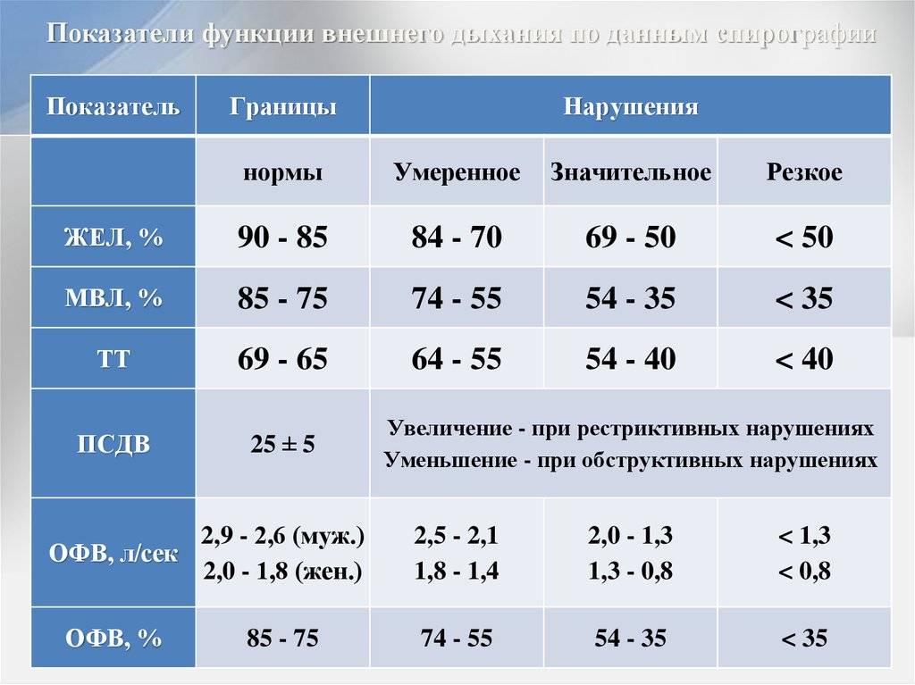 Визометрия - что это, расшифровка показателей, как проводится