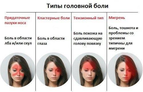 Периодическая острая боль над левой бровью. почему появляется боль над правым или левым глазом в области лба