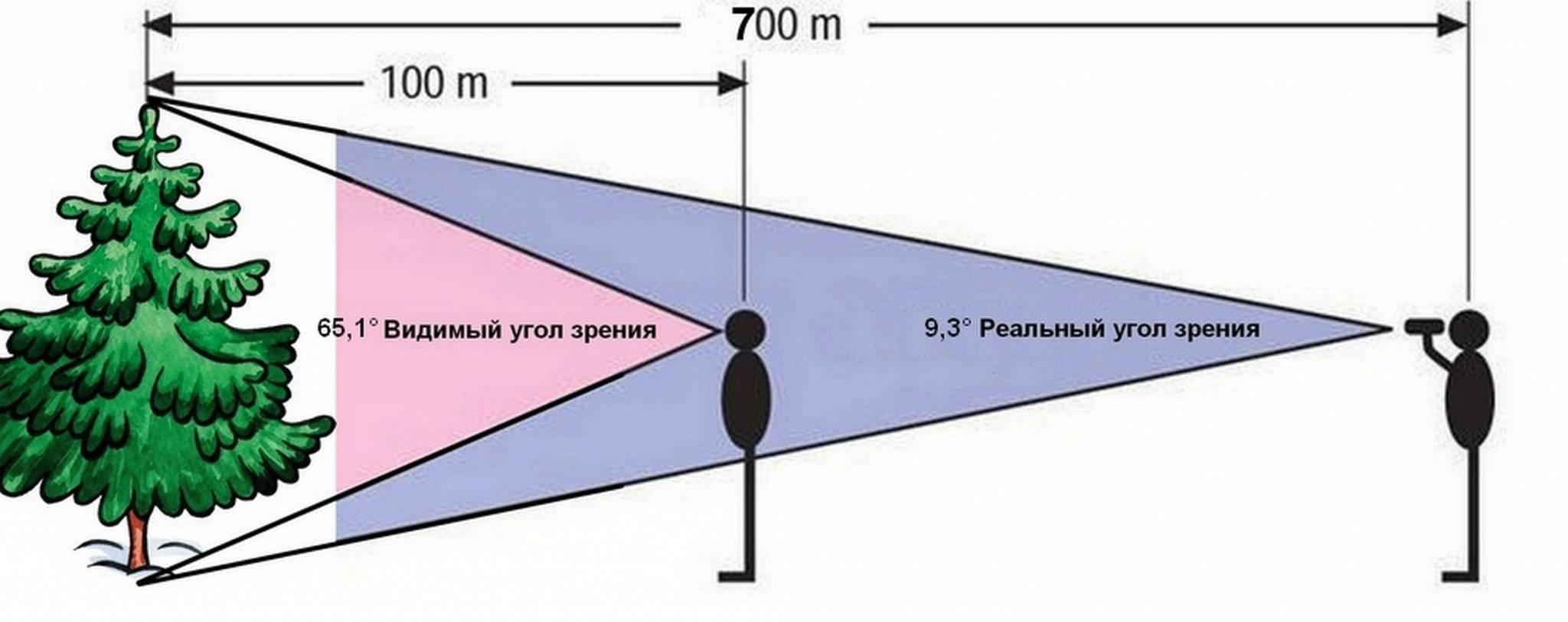 Уловить краем глаза или периферическим зрением
