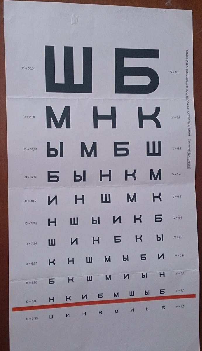 Как выучить таблицу для проверки зрения у окулиста