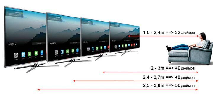 Расстояние до телевизора в зависимости от диагонали: оптимальное на каком смотреть, таблица до глаз