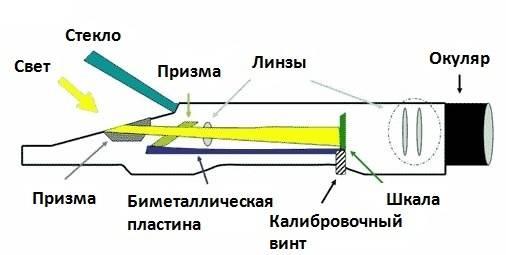 Рефкератометр