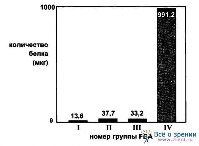 Кислородопроницаемость (газопроницаемость) контактных линз