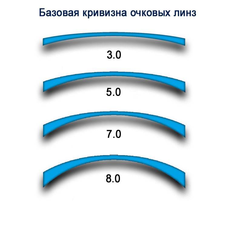 Прогрессивные линзы для очков: что это такое, какие лучше, рейтинг производителей, чем отличается от офисной, обучение