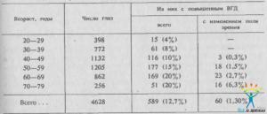 Глазное давление (внутриглазное): симптомы, лечение повышенного и пониженного вгд, нормы у взрослых (таблица), профилактика