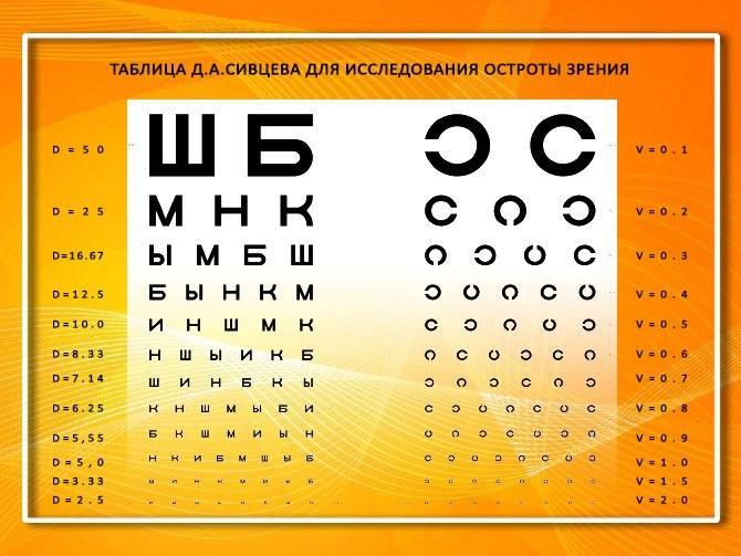 Диоптрии при близорукости (миопии) и таблица для диагностики