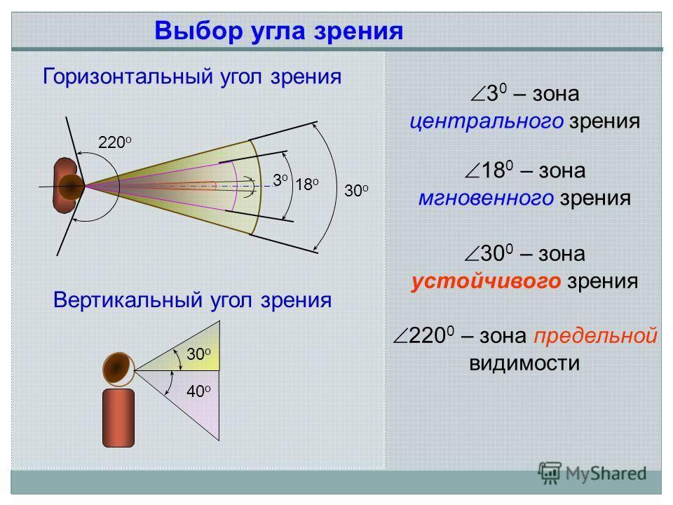 Угол обзора глаз человека