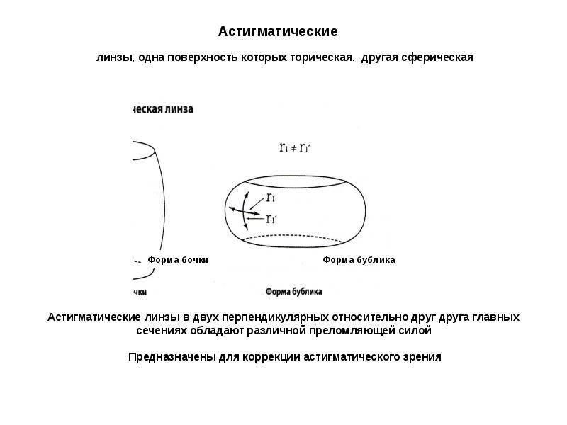 Что такое пересчёт астигматических линз и зачем он нужен - мед портал tvoiamedkarta.ru