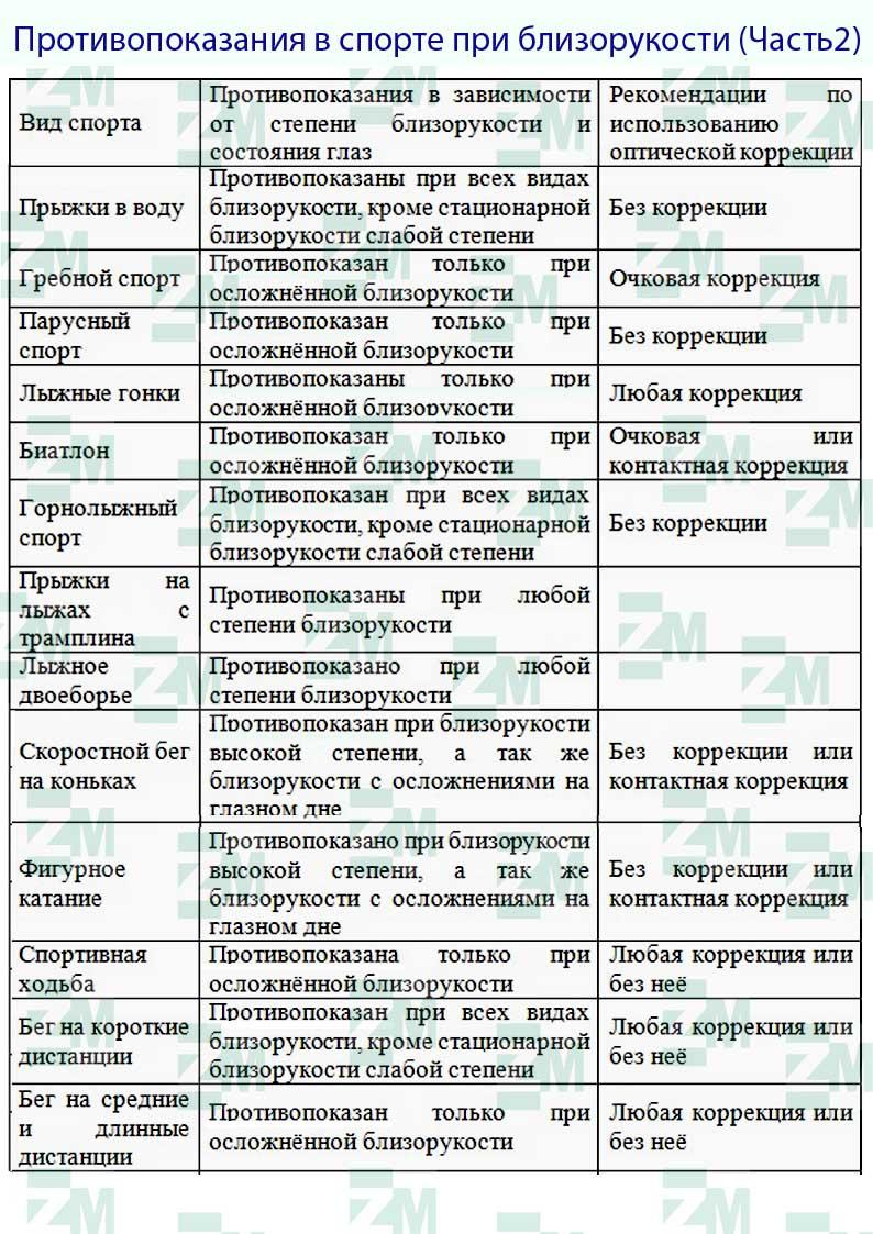 Близорукость: причины, степени, симптомы, лечение, упражнения и профилактика