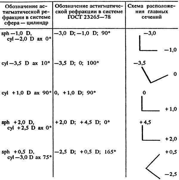 Пересчет цилиндров при астигматизме