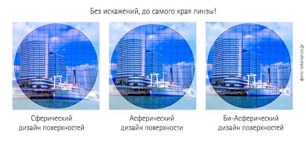 Асферические линзы (для очков и контактные): обзор, описание, преимущества и недостатки