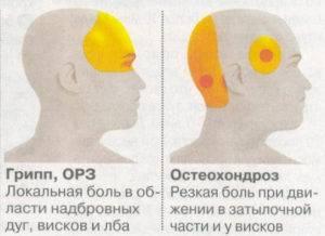 Больно водить глазами и болит голова причины