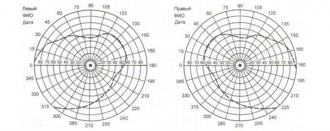 Рефрактометрия глаза: описание, показания, нормы рефрактометрии и расшифровка результатов