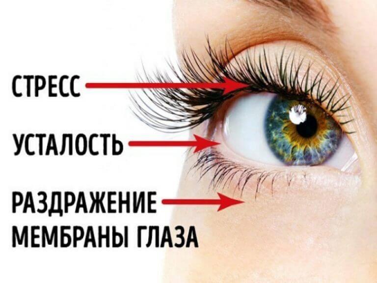 Дёргается глаз — причины, лечение