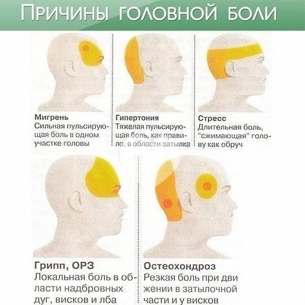 Болят виски и глаза: какое давление при боли и головокружении? — глаза эксперт