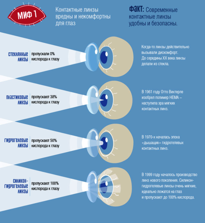 Сколько можно носить двухнедельные линзы контактные: как пользоваться и уход